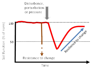 ResistanceResilienceGraph